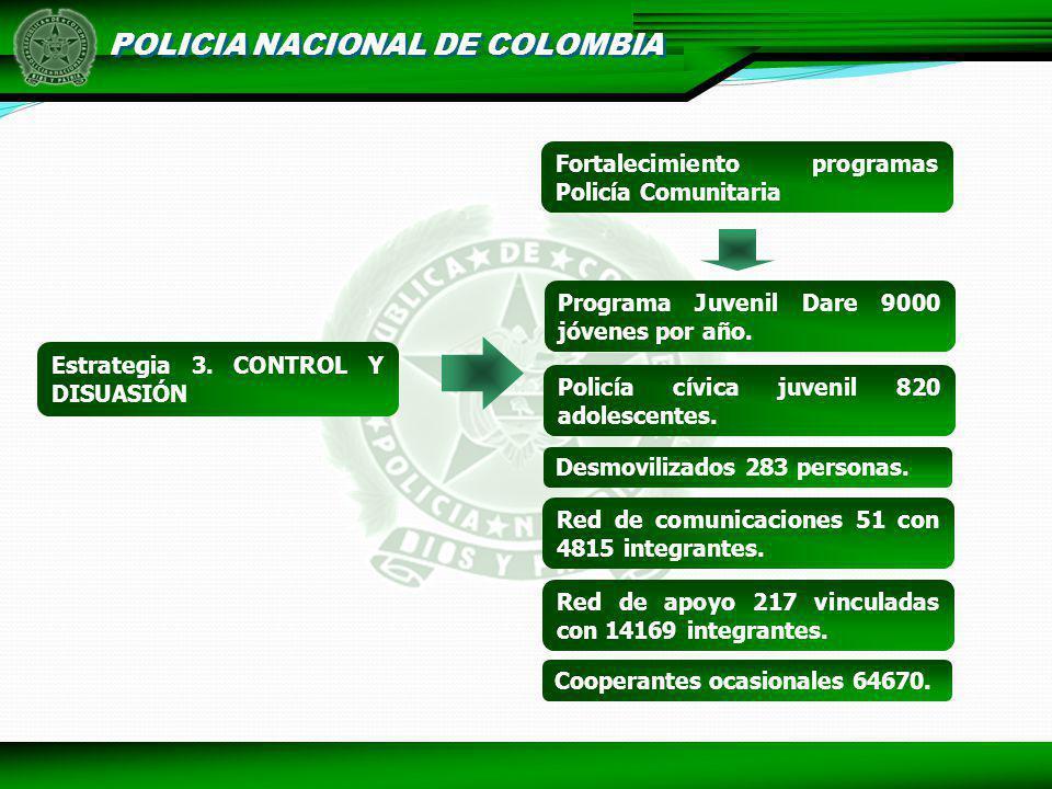 POLICIA NACIONAL DE COLOMBIA Programa Juvenil Dare 9000 jóvenes por año. Policía cívica juvenil 820 adolescentes. Desmovilizados 283 personas. Red de