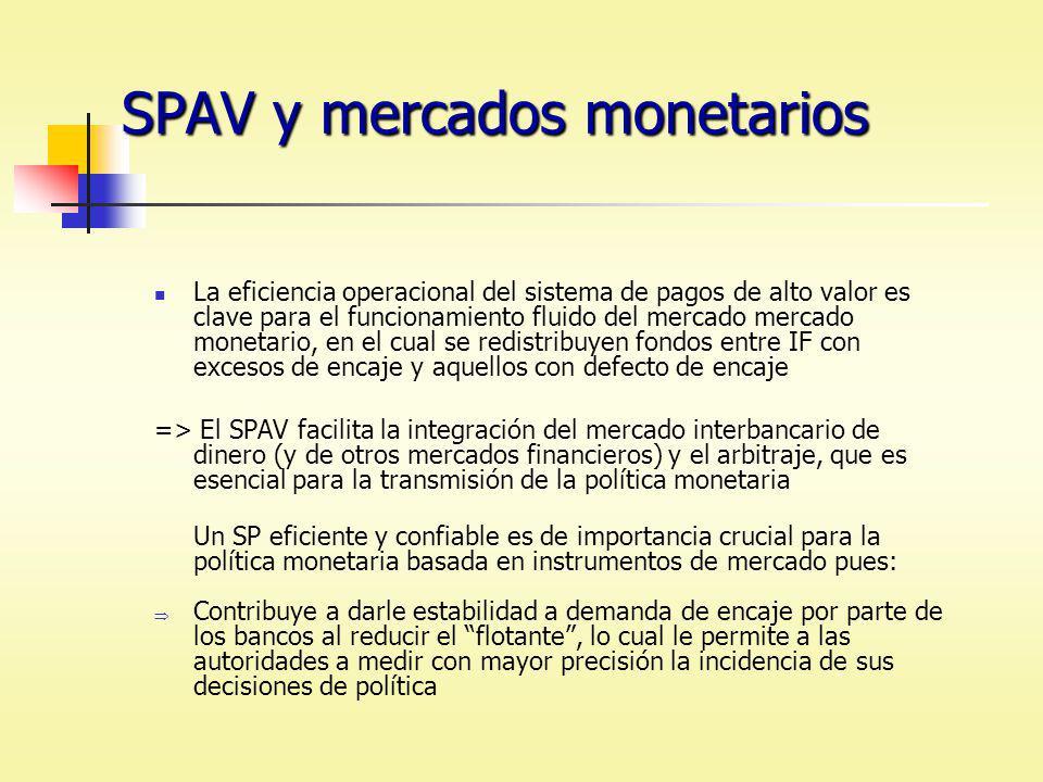 SPAV y mercados monetarios La eficiencia operacional del sistema de pagos de alto valor es clave para el funcionamiento fluido del mercado mercado mon