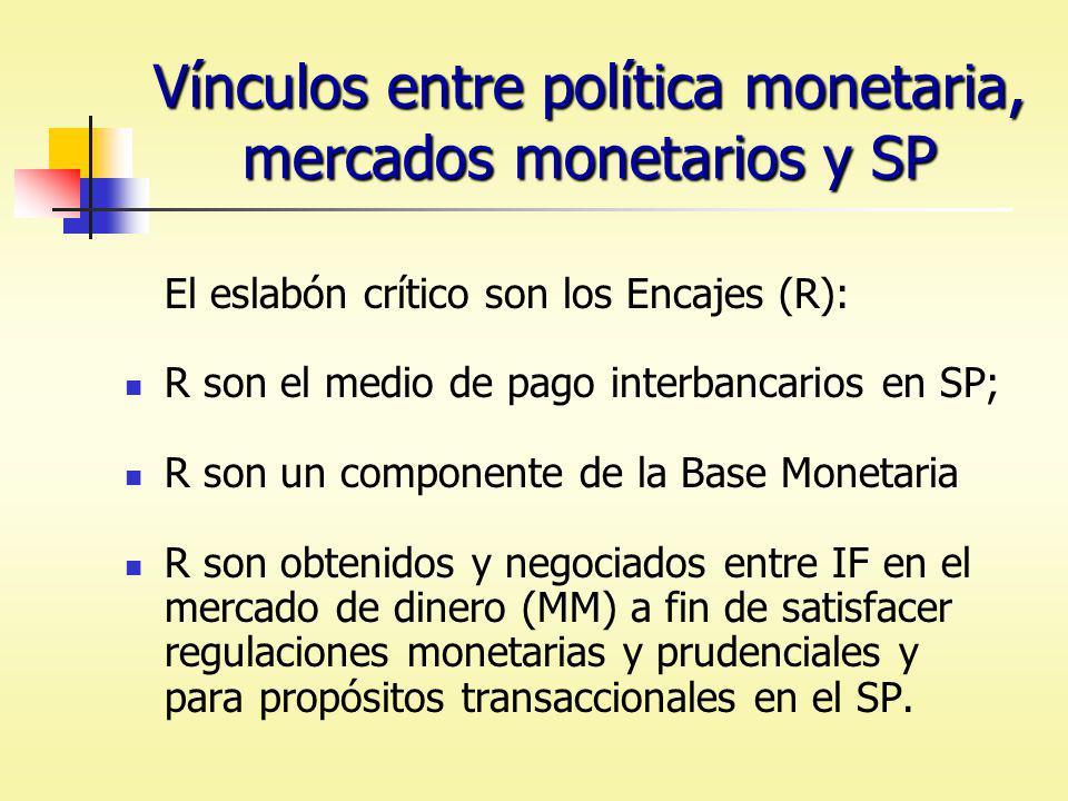 Vínculos entre política monetaria, mercados monetarios y SP El eslabón crítico son los Encajes (R): R son el medio de pago interbancarios en SP; R son un componente de la Base Monetaria R son obtenidos y negociados entre IF en el mercado de dinero (MM) a fin de satisfacer regulaciones monetarias y prudenciales y para propósitos transaccionales en el SP.