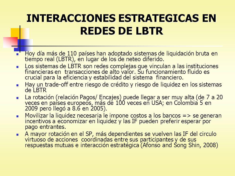 INTERACCIONES ESTRATEGICAS EN REDES DE LBTR Hoy día más de 110 países han adoptado sistemas de liquidación bruta en tiempo real (LBTR), en lugar de lo