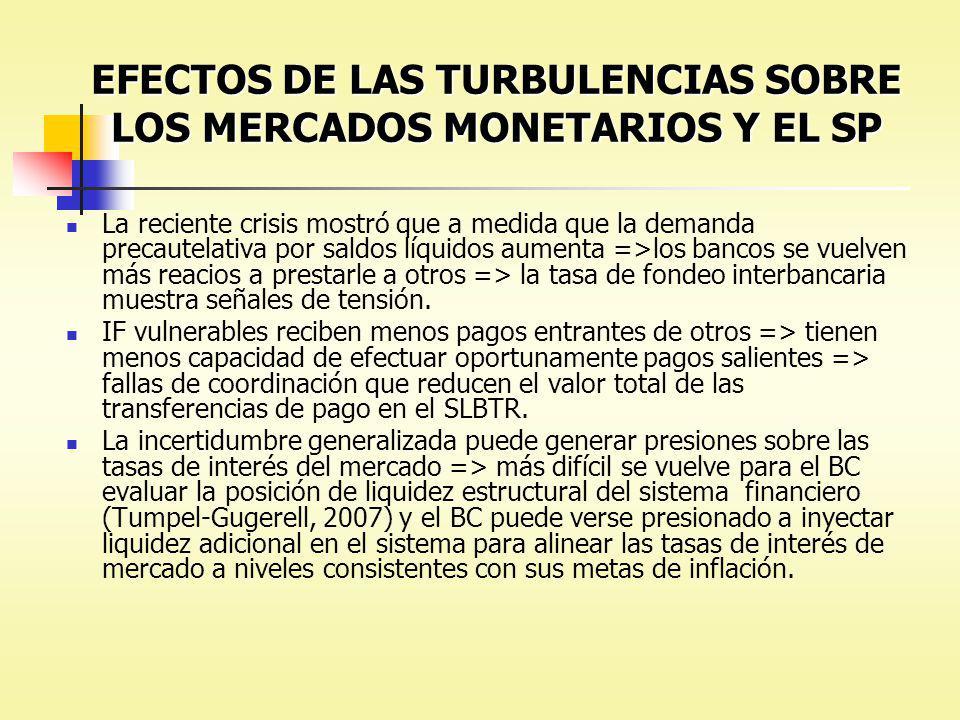 EFECTOS DE LAS TURBULENCIAS SOBRE LOS MERCADOS MONETARIOS Y EL SP La reciente crisis mostró que a medida que la demanda precautelativa por saldos líqu