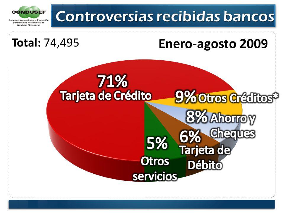 Controversias recibidas bancos Controversias recibidas bancos Enero-agosto 2009 Total: 74,495