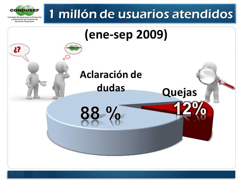 1 millón de usuarios atendidos 1 millón de usuarios atendidos Aclaración de dudas Quejas (ene-sep 2009)