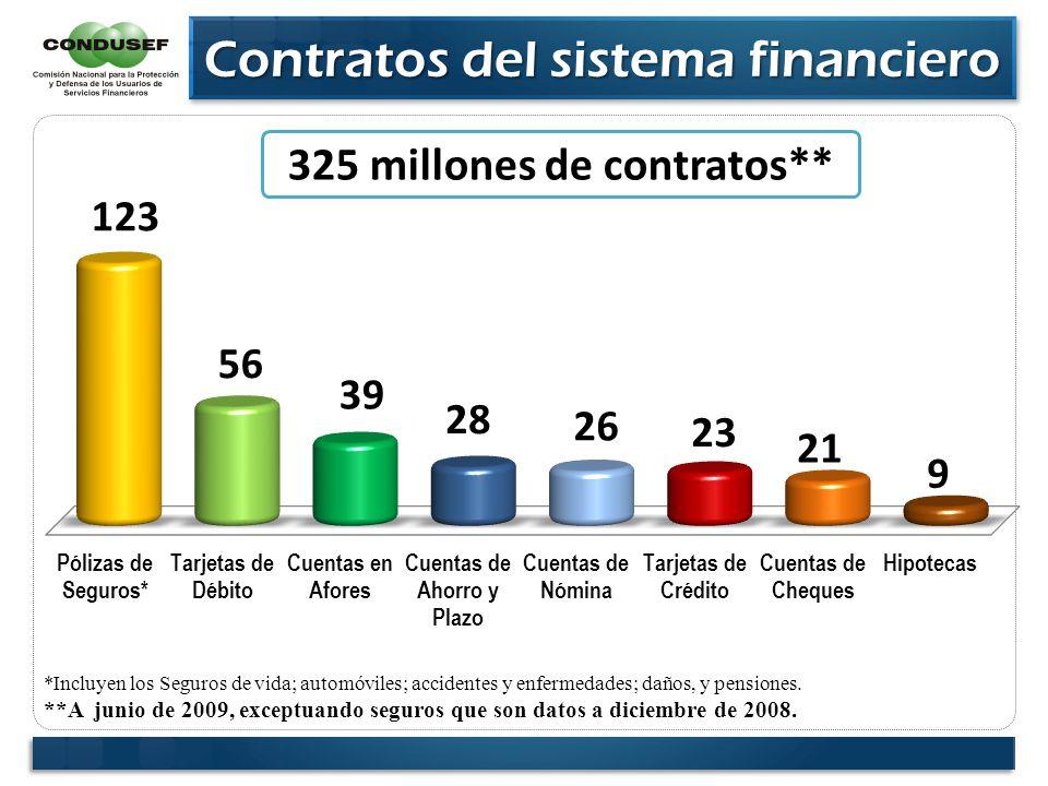 Contratos del sistema financiero Contratos del sistema financiero 325 millones de contratos** *Incluyen los Seguros de vida; automóviles; accidentes y