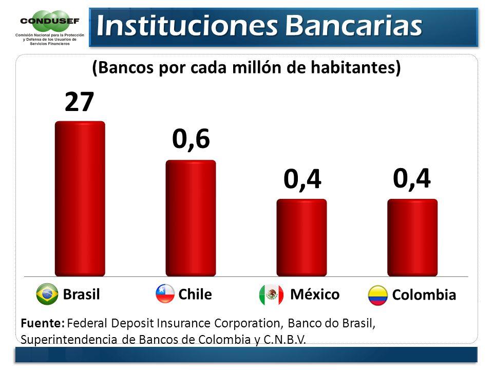 Instituciones Bancarias Instituciones Bancarias MéxicoBrasil Fuente: Federal Deposit Insurance Corporation, Banco do Brasil, Superintendencia de Banco