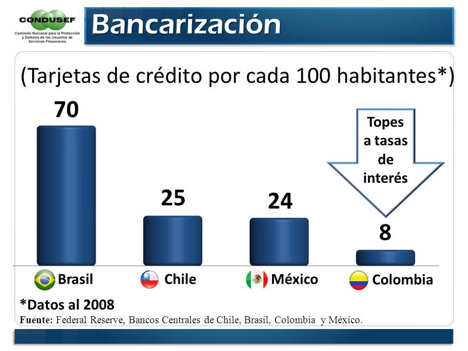 Bancarización Bancarización Fuente: Federal Reserve, Bancos Centrales de Chile, Brasil, Colombia y México. MéxicoBrasil *Datos al 2008 (Tarjetas de cr
