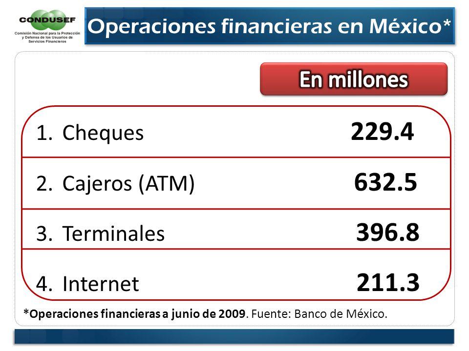 1.Cheques 229.4 2.Cajeros (ATM) 632.5 3.Terminales 396.8 4.Internet 211.3 Operaciones financieras en México * *Operaciones financieras a junio de 2009