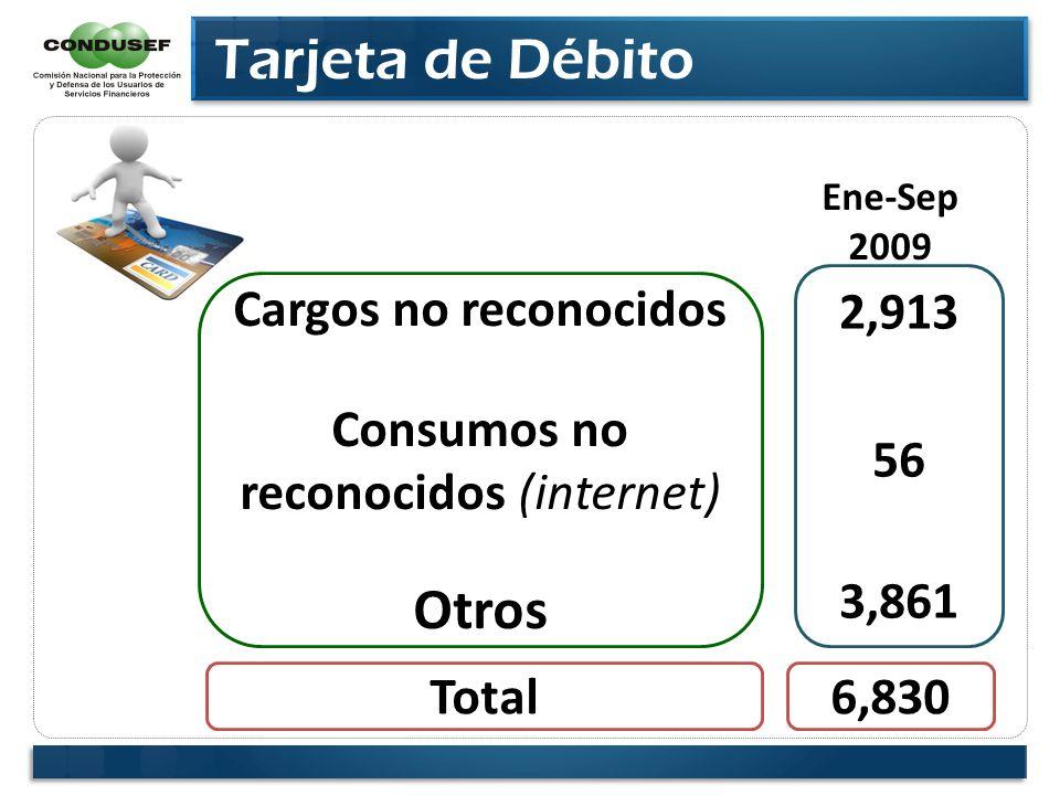 Tarjeta de Débito Cargos no reconocidos Consumos no reconocidos (internet) Otros 2,913 56 3,861 Ene-Sep 2009 Total6,830