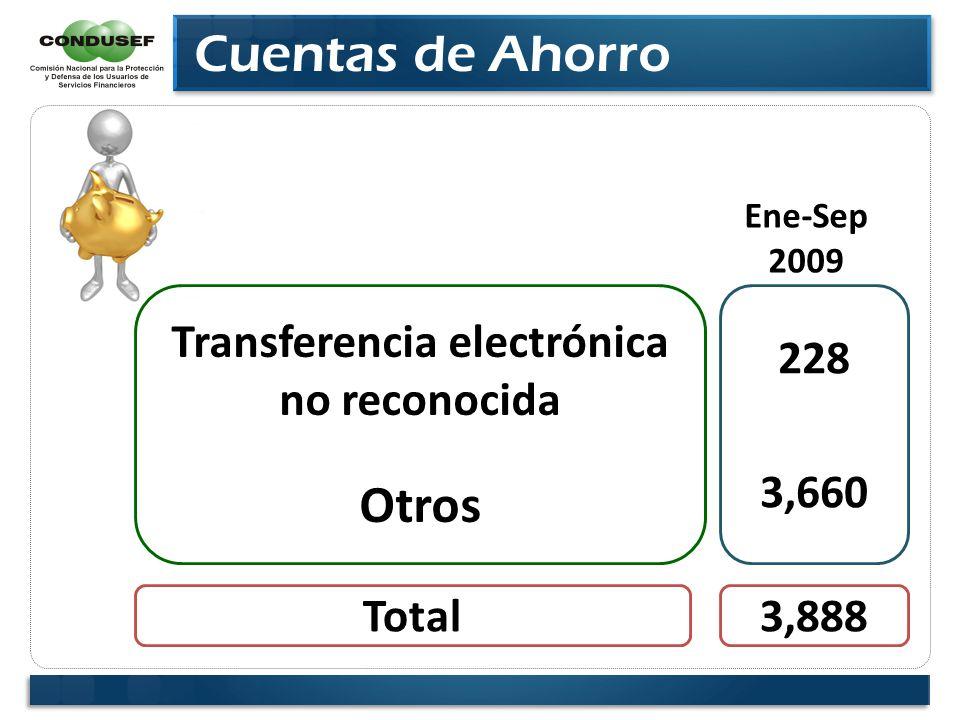Cuentas de Ahorro Transferencia electrónica no reconocida Otros 228 3,660 Ene-Sep 2009 Total3,888
