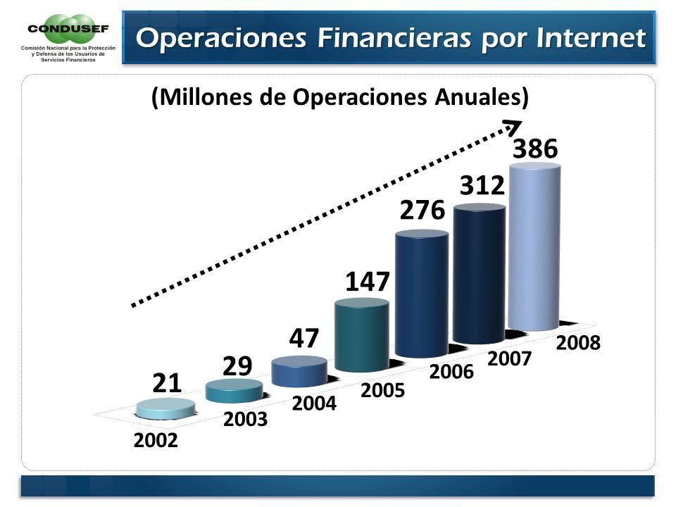 Operaciones Financieras por Internet Operaciones Financieras por Internet 2002 2003 2004 2005 2006 2007 (Millones de Operaciones Anuales) 2008