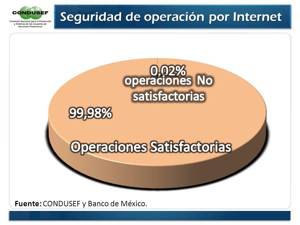 Fuente: CONDUSEF y Banco de México. Seguridad de operación por Internet Seguridad de operación por Internet