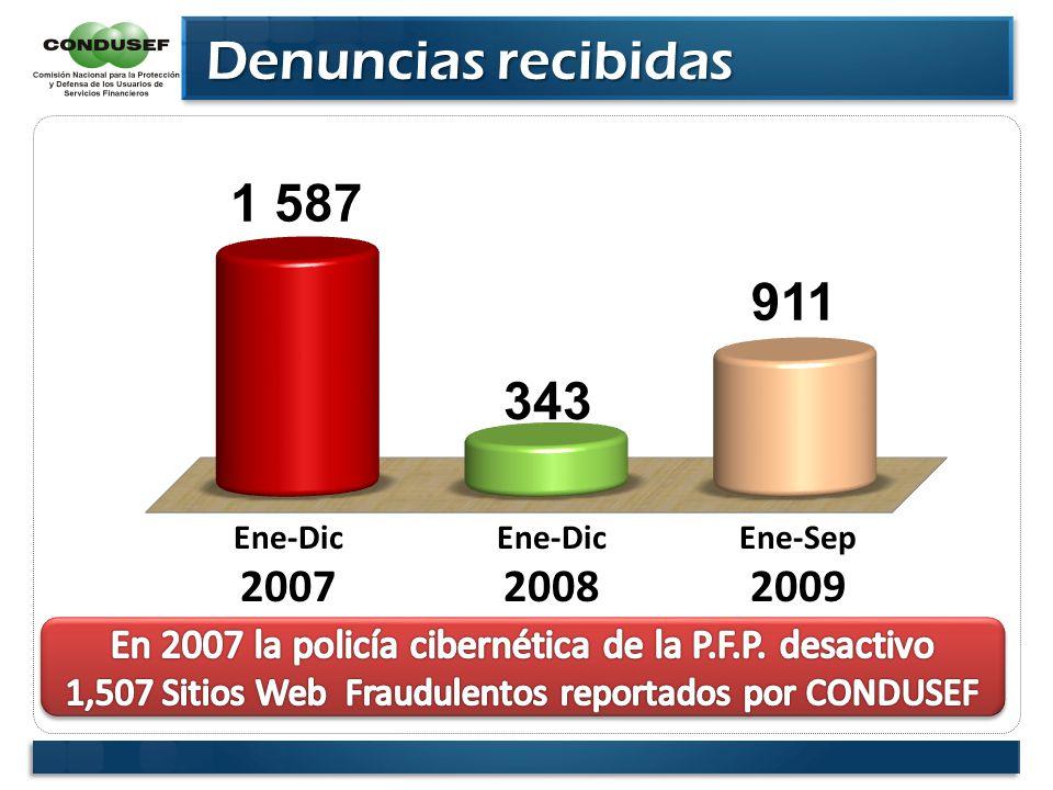 Denuncias recibidas Denuncias recibidas Ene-Dic 2007 Ene-Sep 2009 Ene-Dic 2008