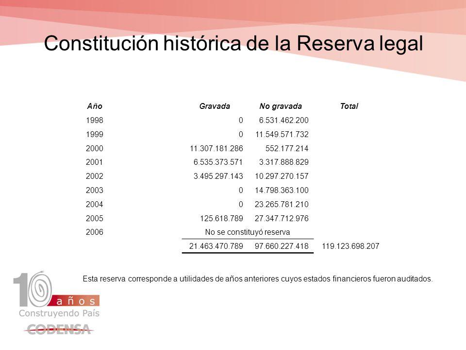 Distribución de la Reserva Legal CAPITAL A AGOSTO DE 200713.209.327.400 VALOR MINIMO DE RESERVA50%(a) 6.604.663.700 Total reserva legal a agosto de 2007(b) 119.123.698.207 Valor susceptible de distribuir (b-a)112.519.034.507 Reserva no gravada97.660.227.418 Reserva gravada14.858.807.089 Año 200011.307.181.286 Año 20013.551.625.803