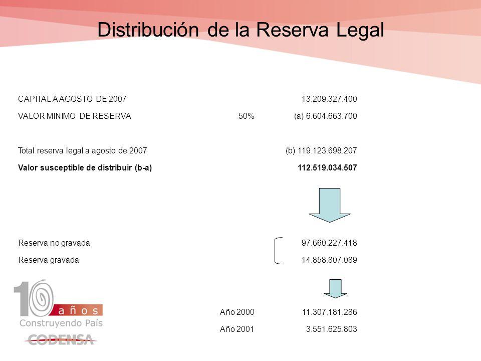 Composición después de la distribución de la Reserva Legal AñoGravadaNo gravadaTotal 199800 199900 200000 20012.983.747.7680 20023.495.297.1430 200300 200400 2005125.618.7890 6.604.663.7000