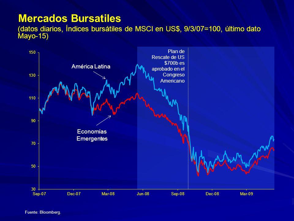 (datos diarios, Índices bursátiles de MSCI en US$, 9/3/07=100, último dato Mayo-15) Mercados Bursatiles Fuente: Bloomberg. América Latina Economías Em