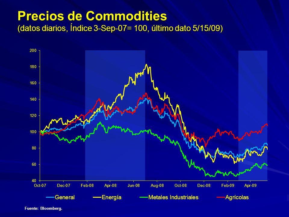 Precios de Commodities (datos diarios, Índice 3-Sep-07= 100, último dato 5/15/09) Fuente: Bloomberg.