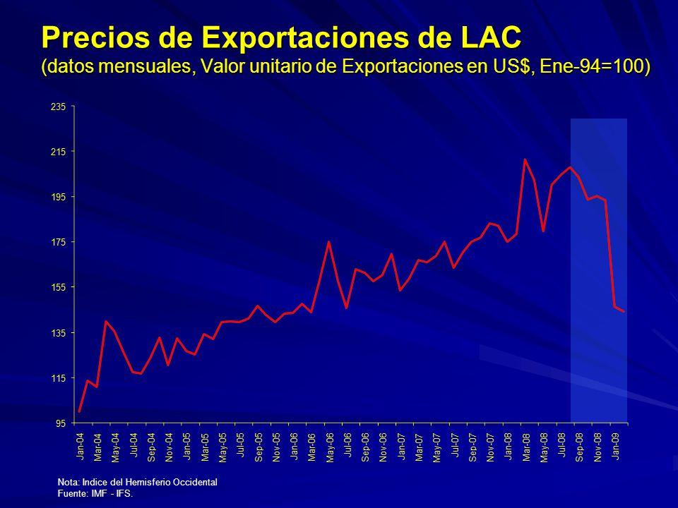 Precios de Exportaciones de LAC (datos mensuales, Valor unitario de Exportaciones en US$, Ene-94=100) Nota: Indice del Hemisferio Occidental Fuente: I