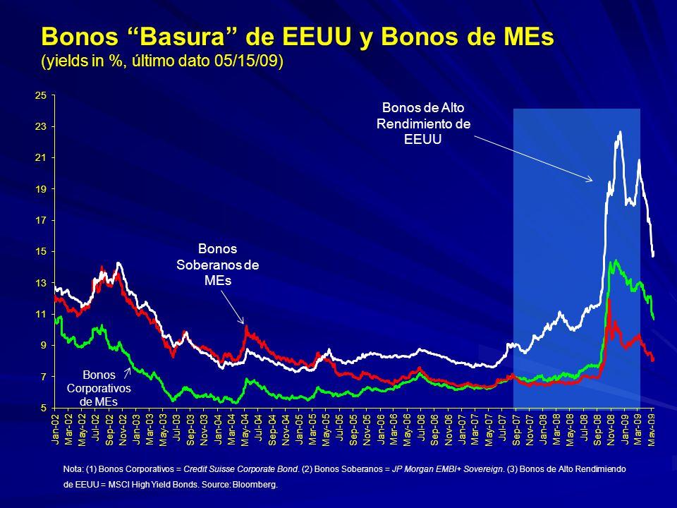 Bonos Basura de EEUU y Bonos de MEs (yields in %, último dato ) (yields in %, último dato 05/15/09) Nota: (1) Bonos Corporativos = Credit Suisse Corpo