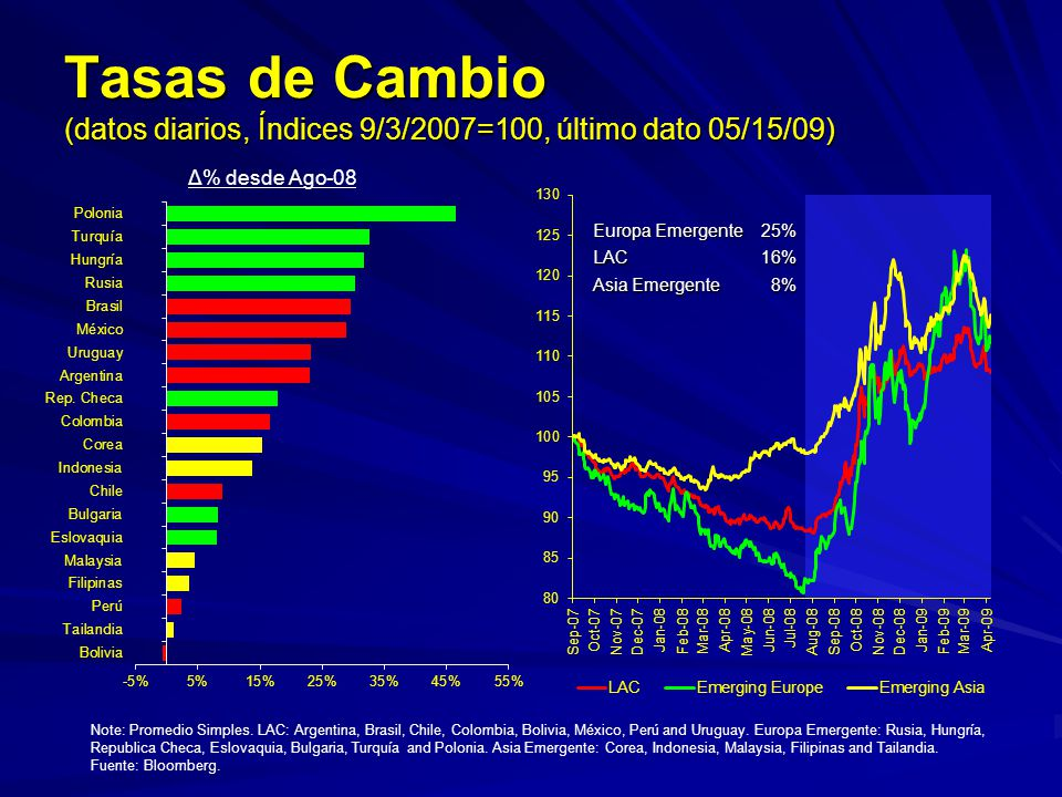 Tasas de Cambio (datos diarios, Índices 9/3/2007=100, último dato 05/15/09) Note: Promedio Simples. LAC: Argentina, Brasil, Chile, Colombia, Bolivia,