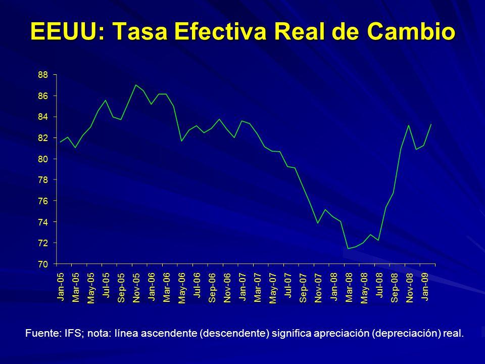 EEUU: Tasa Efectiva Real de Cambio Fuente: IFS; nota: línea ascendente (descendente) significa apreciación (depreciación) real.