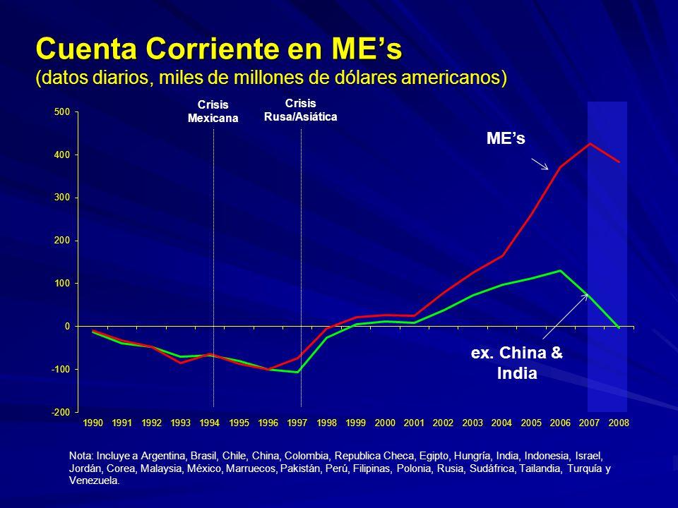 Cuenta Corriente en MEs (datos diarios, miles de millones de dólares americanos) Nota: Incluye a Argentina, Brasil, Chile, China, Colombia, Republica