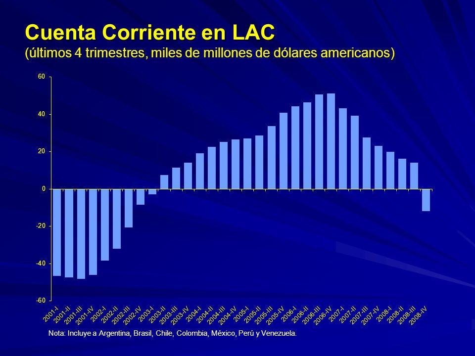 Cuenta Corriente en LAC (últimos 4 trimestres, miles de millones de dólares americanos) Nota: Incluye a Argentina, Brasil, Chile, Colombia, México, Pe