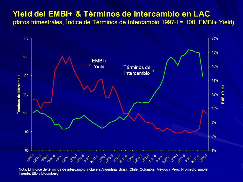 Yield del EMBI+ & Términos de Intercambio en LAC (datos trimestrales, Índice de Términos de Intercambio 1997-I = 100, EMBI+ Yield) Nota: El índice de