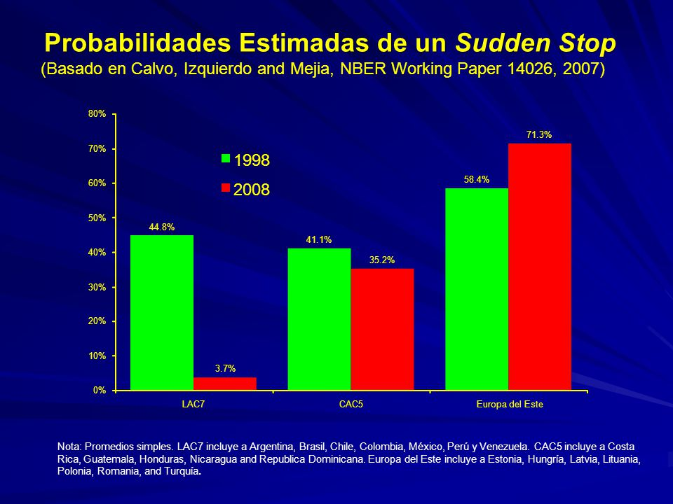 Probabilidades Estimadas de un Sudden Stop (Basado en Calvo, Izquierdo and Mejia, NBER Working Paper 14026, 2007) Nota: Promedios simples. LAC7 incluy
