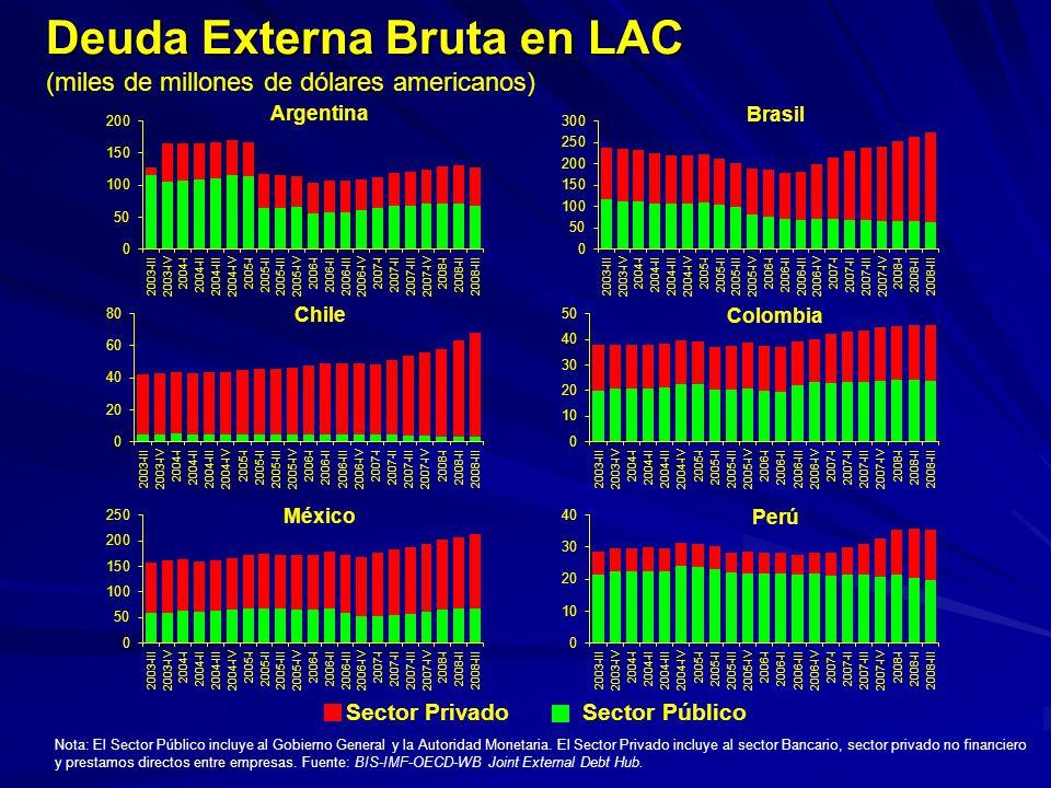 Deuda Externa Bruta en LAC (miles de millones de dólares americanos) Nota: El Sector Público incluye al Gobierno General y la Autoridad Monetaria. El