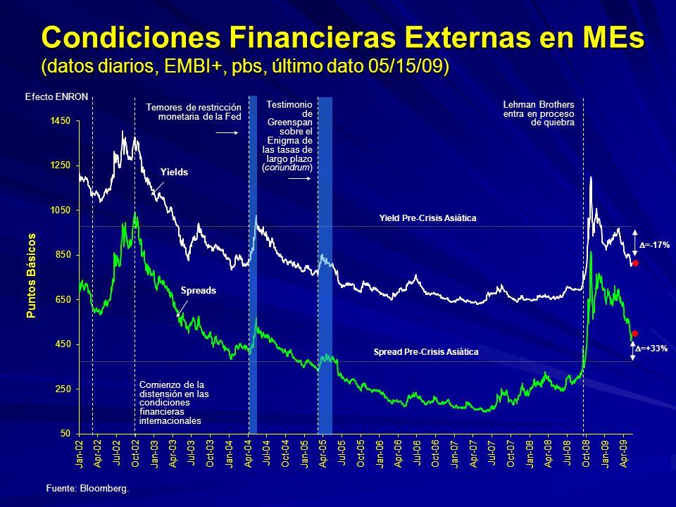 Tasas de Cambio (datos diarios, Índices 9/3/2007=100, último dato 05/15/09) Note: Promedio Simples.