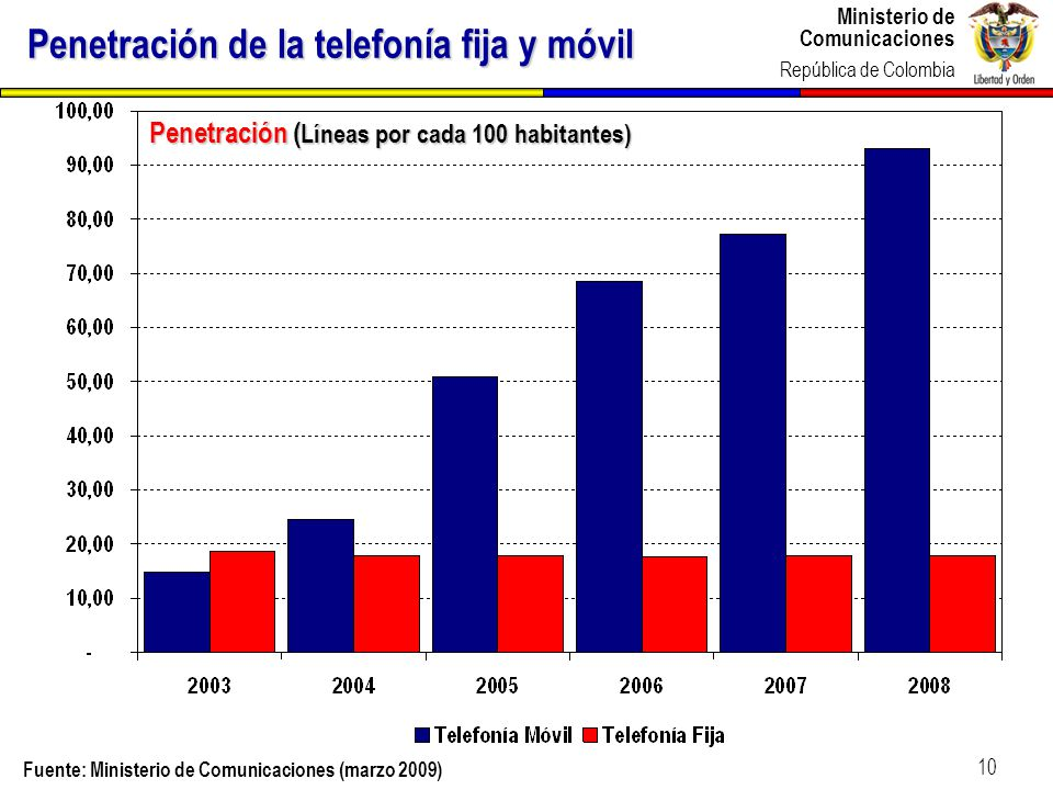 Ministerio de Comunicaciones República de Colombia 10 Penetración de la telefonía fija y móvil Penetración ( Líneas por cada 100 habitantes) Fuente: M