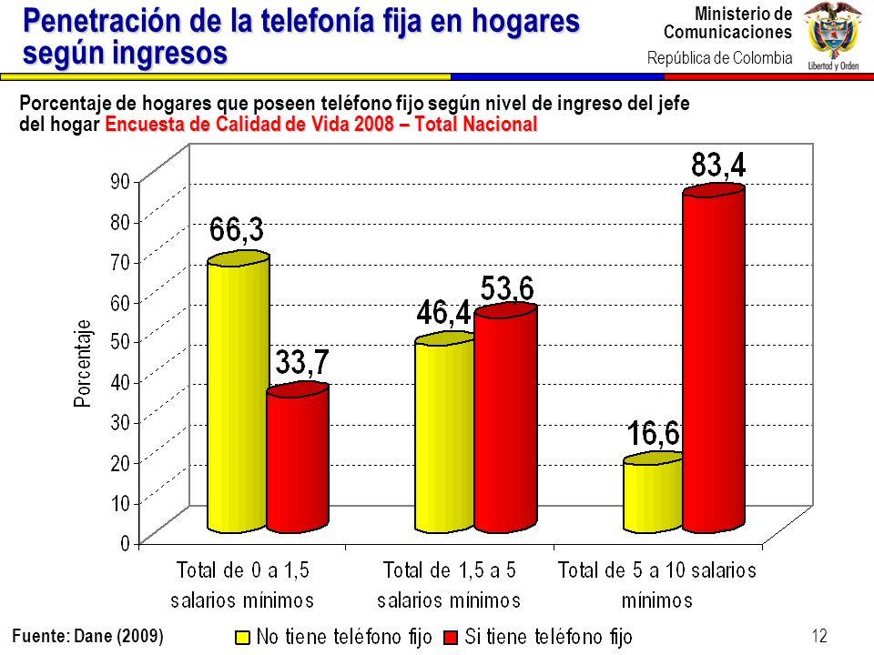 Ministerio de Comunicaciones República de Colombia 12 Encuesta de Calidad de Vida 2008 – Total Nacional Porcentaje de hogares que poseen teléfono fijo