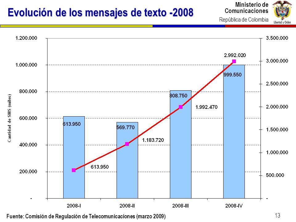 Ministerio de Comunicaciones República de Colombia 13 Evolución de los mensajes de texto -2008 Fuente: Comisión de Regulación de Telecomunicaciones (m