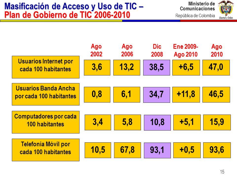 Ministerio de Comunicaciones República de Colombia 15 Ene 2009- Ago 2010 Ago 2006 Ago 2002 Usuarios Internet por cada 100 habitantes 13,2+6,53,647,0 U