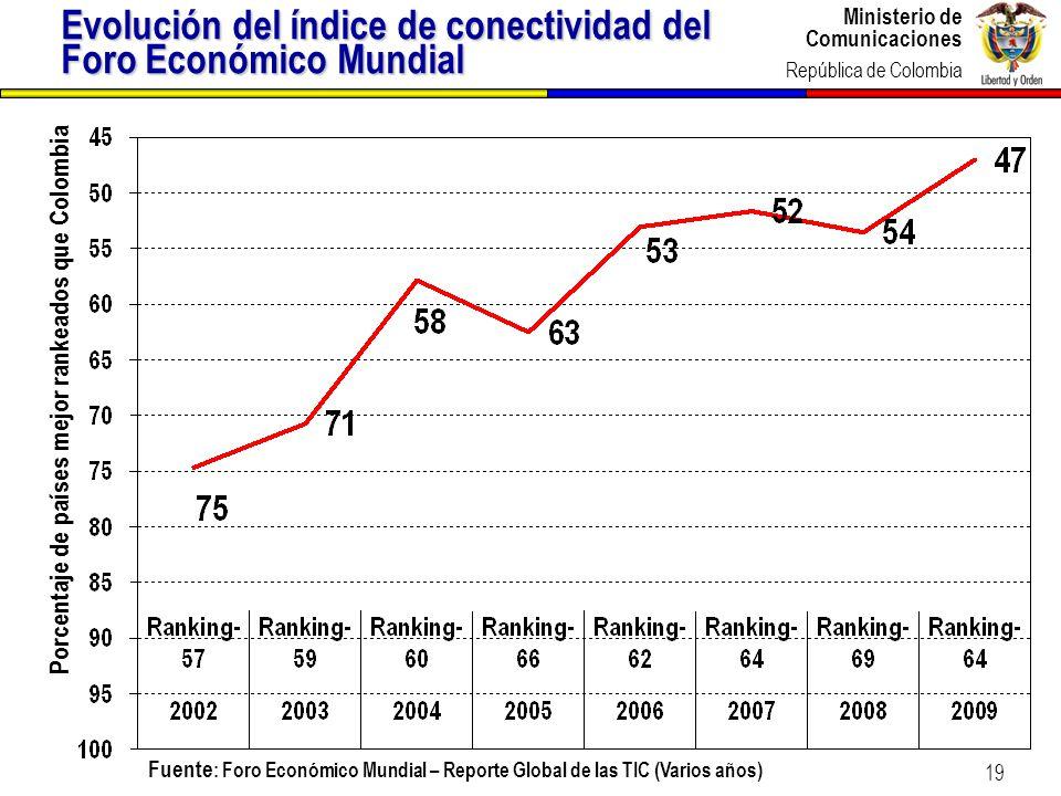 Ministerio de Comunicaciones República de Colombia 19 Evolución del índice de conectividad del Foro Económico Mundial Porcentaje de países mejor ranke