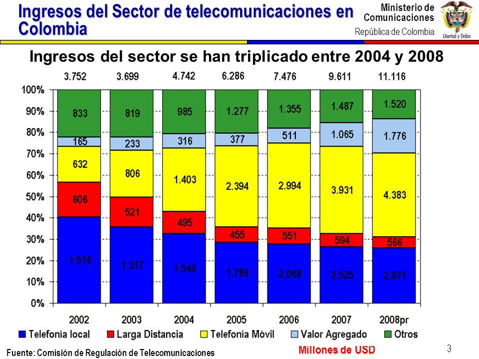 Ministerio de Comunicaciones República de Colombia 14 Ejes de política del Plan de Gobierno en TIC 2006-2010 conectadosinformados 1.Todos los colombianos conectados e informados modernización institucional 2.Consolidación y modernización institucional que genere un sector estratégico para el país competitividad de la industria 3.Desarrollo y competitividad de la industria de tecnologías de la información y las comunicaciones radio y televisión pública de calidad 4.Promoción de una radio y televisión pública de calidad