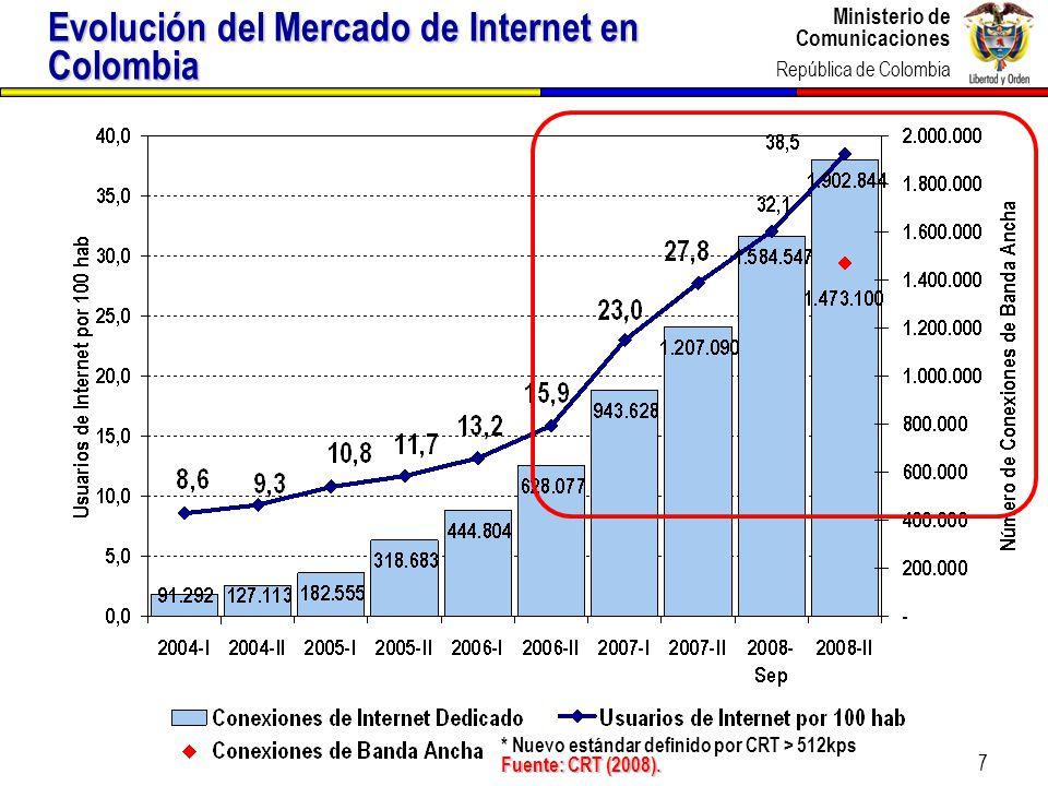 Ministerio de Comunicaciones República de Colombia 8 La exención del IVA a los computadores por debajo de 82 UVT ha disparado las importaciones Item Valor CIF (USD mill) Unidades 200620072008200620072008 Laptops 131,0 290,9 403,5 167.669 427.575673.869 Otros equipos de computación 10,4 25,6 15,5 21.862 58.919 39.516 Desktops 178,6 374,0 432,2 284.537 677.237 776.693 CPUs 89,6 72,3 65,6 115.109 98.765 35.183 Teclados 9,7 12,1 5,4 1.939.500 2.186.293 1.612.318 Unidades de Memoria 37,0 38,7 36,1 771.476 934.440 748.732 PCs309,6664,9835,7452.2061.104.8121.450.562 Fuente: DIAN (marzo 2009)