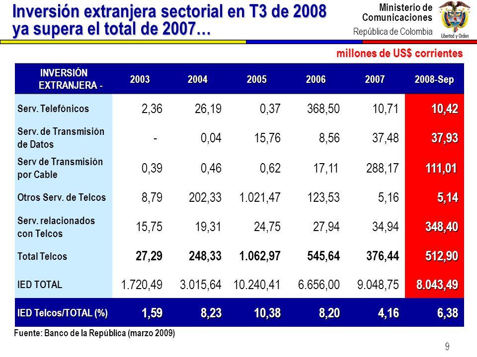 Ministerio de Comunicaciones República de Colombia 9 Inversión extranjera sectorial en T3 de 2008 ya supera el total de 2007… INVERSIÓN EXTRANJERA - 2