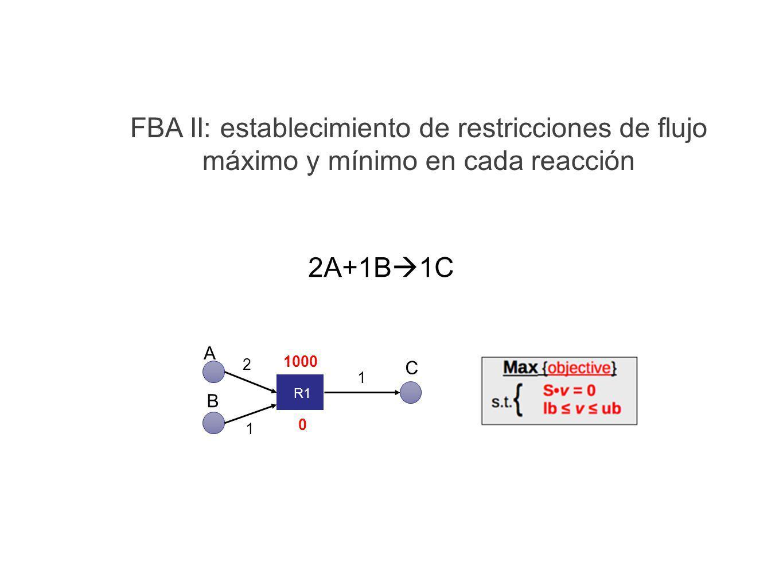 FBA II: establecimiento de restricciones de flujo máximo y mínimo en cada reacción A B C R1 2 1 1 0 1000 2A+1B 1C