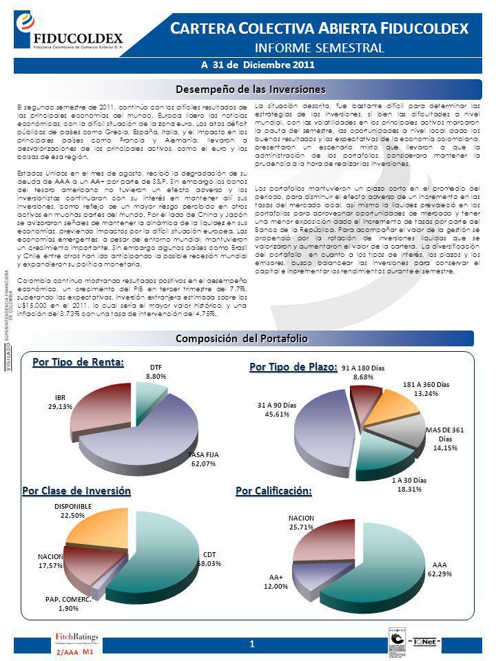 A 31 de Diciembre 2011 C ARTERA C OLECTIVA A BIERTA F IDUCOLDEX INFORME SEMESTRAL M1 2/AAA Desempeño de las Inversiones 1 Composición del Portafolio Por Tipo de Renta: Por Clase de Inversión Por Calificación: El segundo semestre de 2011, continúo con los difíciles resultados de las principales economías del mundo.