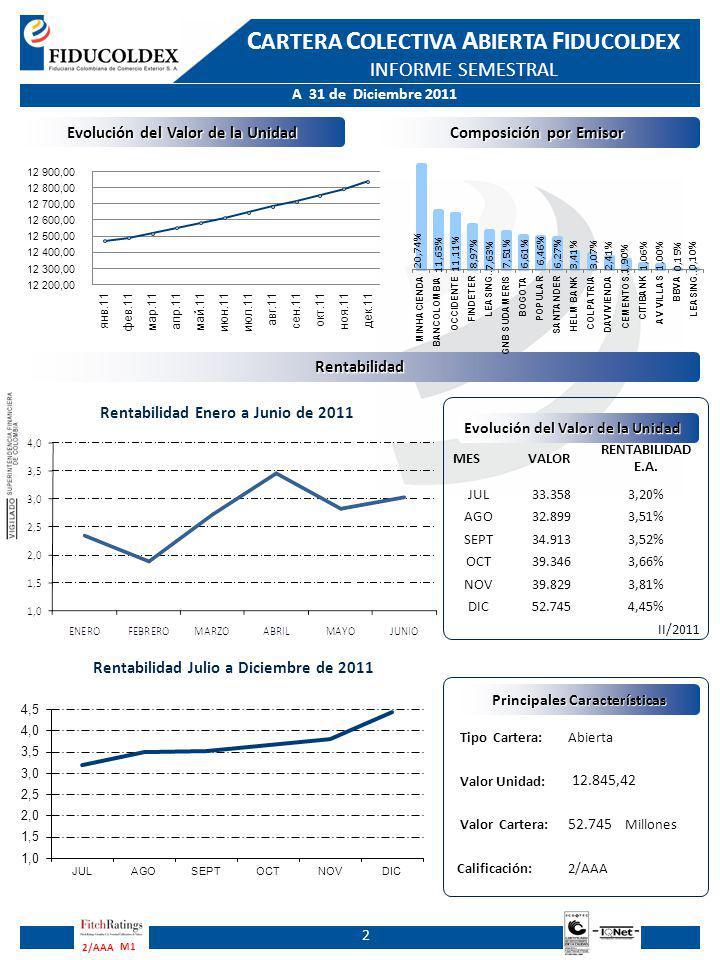A 31 de Diciembre 2011 C ARTERA C OLECTIVA A BIERTA F IDUCOLDEX INFORME SEMESTRAL M1 2/AAA Comportamiento Rentabilidad Bruta Vs Rentabilidad Neta de Enero 2011 a Diciembre 2011 Comportamiento Rentabilidad Bruta Vs Rentabilidad Neta de Enero 2011 a Diciembre 2011 Ingresos Gastos 3 La relación de ingresos generados en la Cartera Colectiva Abierta Fiducoldex durante el 2011, se compone específicamente del rendimiento derivado de las inversiones, las cuales alcanzan la suma de $1.525 millones, donde el 83,37% es decir la suma de $1.272 millones corresponde al rendimiento obtenido por títulos de inversión, mientras el restante 16,63% equivalente $253 millones corresponde principalmente a los rendimientos obtenidos en depósitos a la vista.
