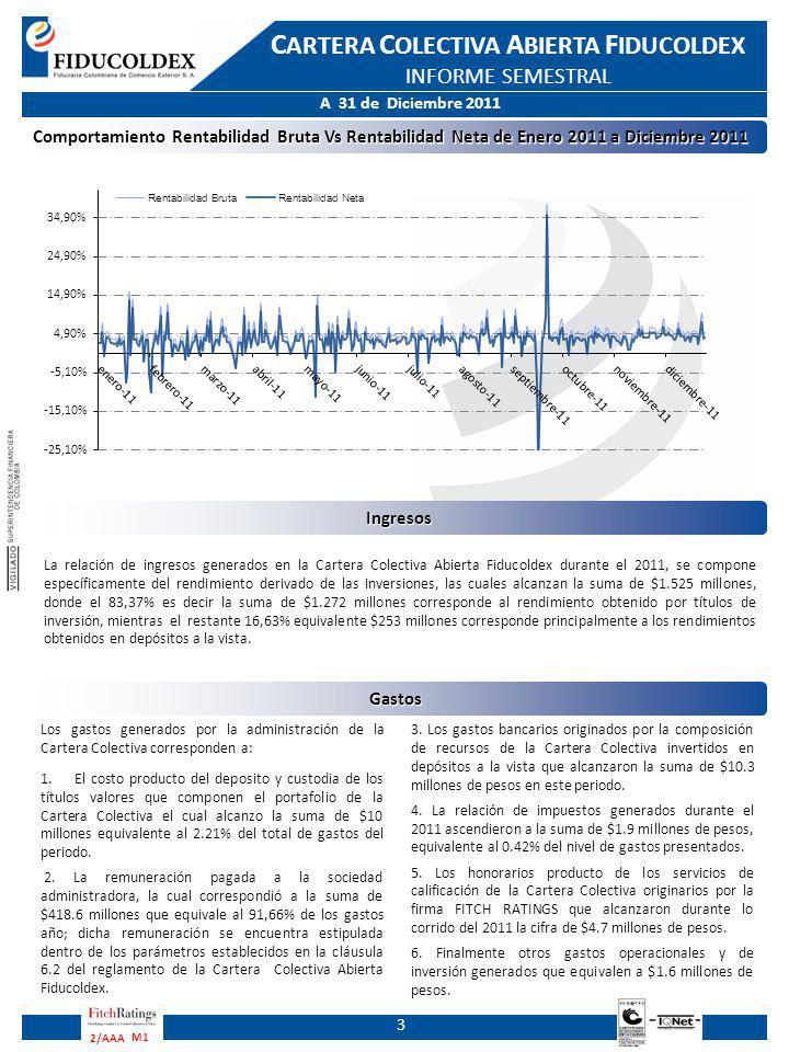 A 31 de Diciembre 2011 C ARTERA C OLECTIVA A BIERTA F IDUCOLDEX INFORME SEMESTRAL M1 2/AAA Estado de Resultados a 31 de Diciembre 2011 con cifras comparativas a 31 de Diciembre 2010 4 Balance General a 31 de Diciembre 2011 cifras comparativas al 31 de diciembre 2010 Balance General a 31 de Diciembre 2011 cifras comparativas al 31 de diciembre 2010 (Expresado en pesos colombianos)ANALISIS VERTICAL 2011%2010%Variación AbsolutaVariación Relativa ACTIVOS Disponible $ 10.216.304.933,0019,36% $ 6.331.813.915,4723,21% $ 3.884.491.017,5361,35% Posiciones activas en operaciones de mercado monetario y relacionadas $ 1.667.969.864,003,16% $ 2.323.742.268,998,52% $ -655.772.404,99-28,22% Inversiones $ 40.876.787.591,0077,47% $ 18.621.551.289,9268,27% $ 22.255.236.301,08119,51% Otros Activos $ 625.726,000,00% $ -0,00% $ 625.726,00100,00% TOTAL ACTIVOS $ 52.761.688.114,00100,00% $ 27.277.107.474,38100,00% $ 25.484.580.639,6293,43% CUENTAS CONTINGENTES ACREEDORAS $ 1.681.810.926,00100,00% $ 2.328.573.159,60100,00% $ -646.762.233,60-27,78% CUENTAS DE ORDEN DEUDORAS POR CONTRA 82.369.976.591,00100,00% $ 38.093.092.199,92100,00% $ 44.276.884.391,08116,23% PASIVOS Cuentas por Pagar $ 14.477.455,0089,72% $ 5.695.205,5690,97% $ 8.782.249,44154,20% Pasivos Estimados y Provisiones $ 1.658.903,0010,28% $ 565.378,689,03% $ 1.093.524,32193,41% TOTAL PASIVOS $ 16.136.358,00100,00% $ 6.260.584,24100,00% $ 9.875.773,76157,75% BIENES FIDEICOMITIDOS Aportes en dinero $ 52.741.894.136,0099,99% $ 27.265.346.304,2599,98% $ 25.476.547.831,7593,44% Aportes por identificar $ 3.657.620,000,01% $ 5.500.585,890,02% $ -1.842.965,89-33,50% TOTAL BIENES FIDEICOMITIDOS $ 52.745.551.756,00100,00% $ 27.270.846.890,14100,00% $ 25.474.704.865,8693,41% TOTAL PASIVOS Y BIENES FIDEICOMITIDOS $ 52.761.688.114,00100,00% $ 27.277.107.474,38100,00% $ 25.484.580.639,6293,43% CUENTAS CONTINGENTES ACREEDORAS $ 1.681.810.926,00100,00% $ 2.328.573.159,60100,00% $ -646.762.233,60-27,78% CUENTAS DE ORDEN DEUDORAS POR CONTRA 82