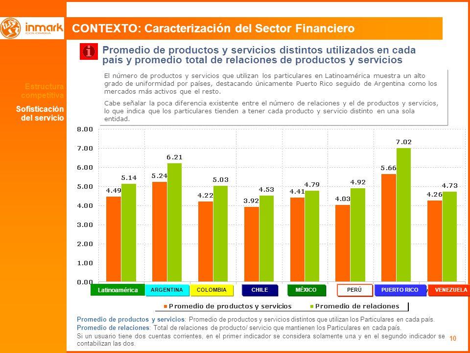 10 CONTEXTO: Caracterización del Sector Financiero Promedio de productos y servicios distintos utilizados en cada país y promedio total de relaciones