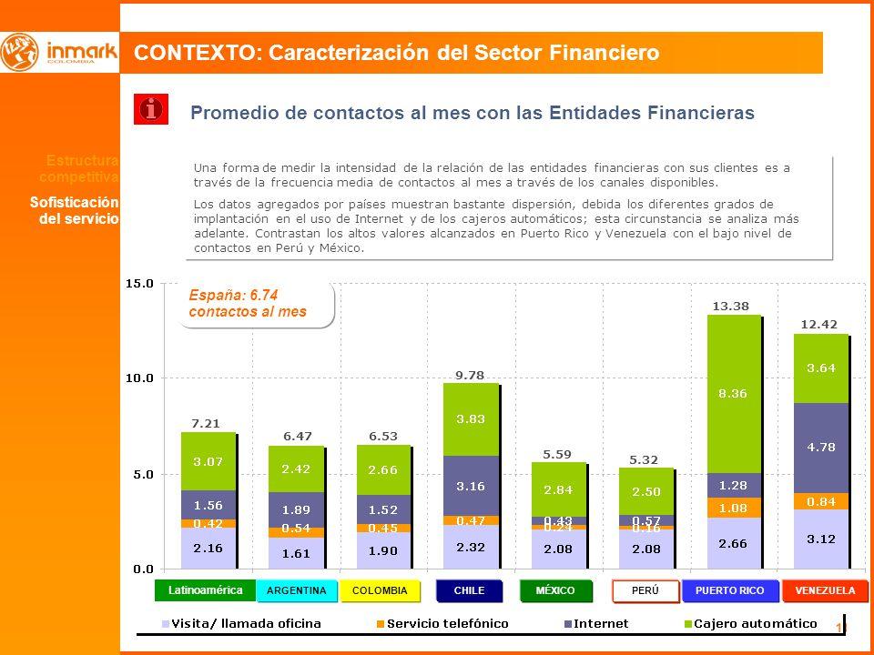 11 CONTEXTO: Caracterización del Sector Financiero Promedio de contactos al mes con las Entidades Financieras Una forma de medir la intensidad de la relación de las entidades financieras con sus clientes es a través de la frecuencia media de contactos al mes a través de los canales disponibles.