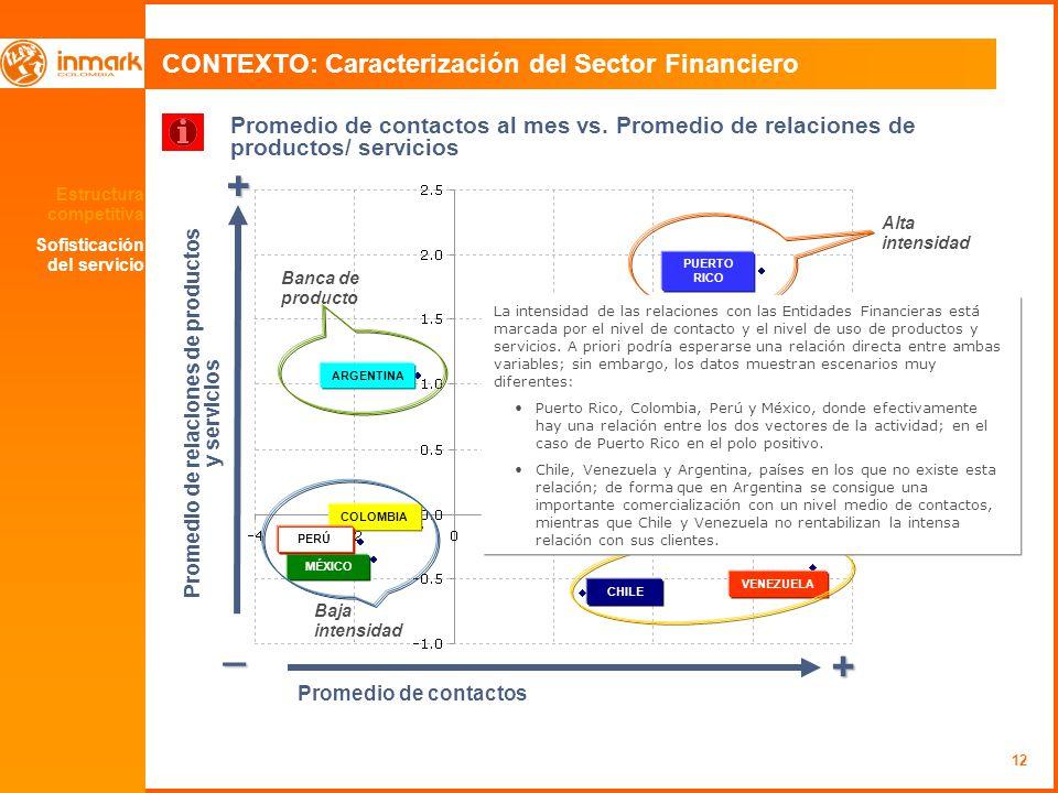 12 CONTEXTO: Caracterización del Sector Financiero Estructura competitiva Sofisticación del servicio + _ + Promedio de contactos Promedio de relaciones de productos y servicios Promedio de contactos al mes vs.