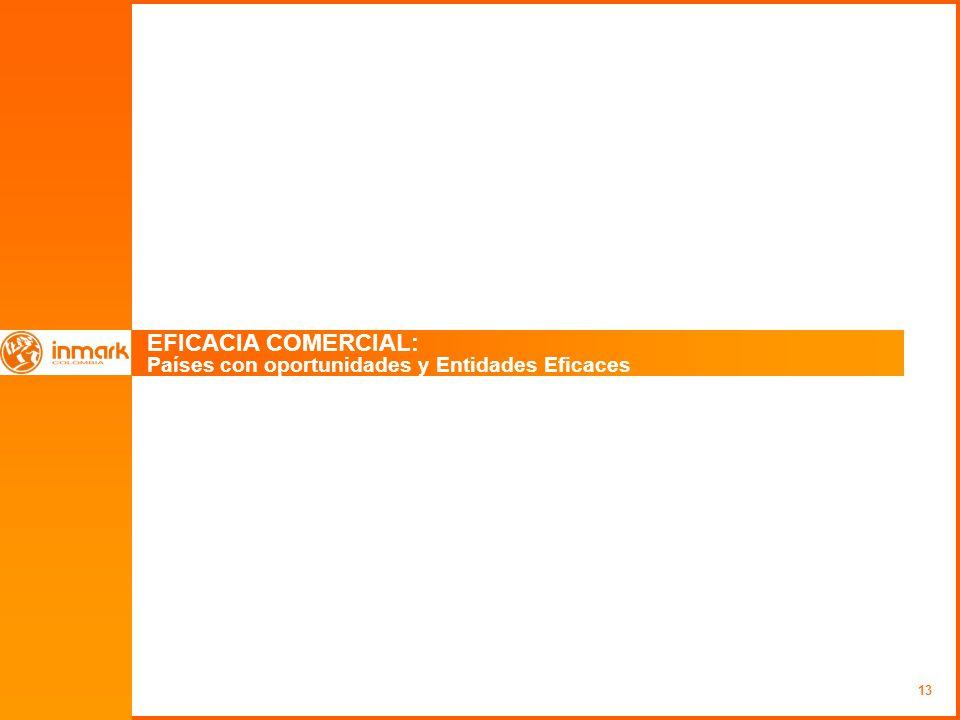 13 EFICACIA COMERCIAL: Países con oportunidades y Entidades Eficaces