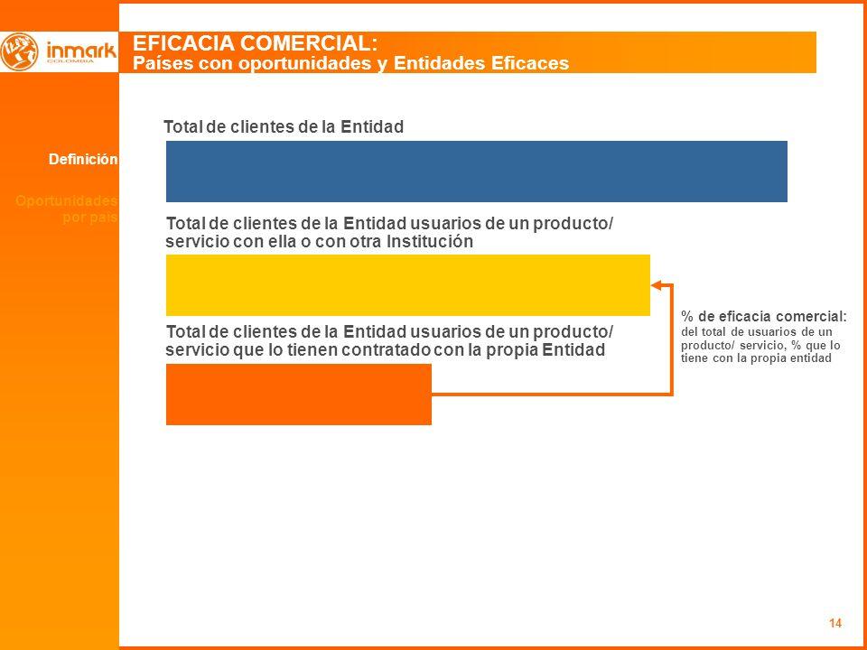 14 Definición Oportunidades por país EFICACIA COMERCIAL: Países con oportunidades y Entidades Eficaces Total de clientes de la Entidad Total de client