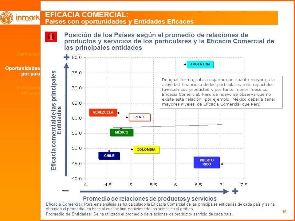 16 Definición Oportunidades por país EFICACIA COMERCIAL: Países con oportunidades y Entidades Eficaces + _ + Promedio de relaciones de productos y ser