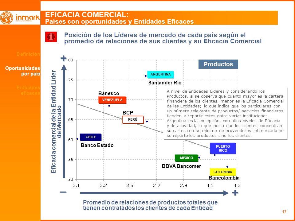 17 Definición Oportunidades por país EFICACIA COMERCIAL: Países con oportunidades y Entidades Eficaces + _ + Eficacia comercial de la Entidad Líder de