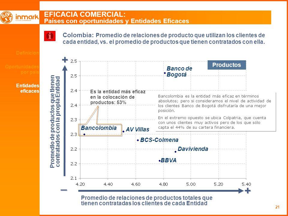21 Definición Oportunidades por país EFICACIA COMERCIAL: Países con oportunidades y Entidades Eficaces + _ + Promedio de relaciones de productos total